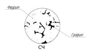 Рисунок 1 – микроструктура серого чугуна (СЧ10)