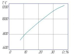Рисунок 2 - Влияние хрома на жаростойкость чугуна